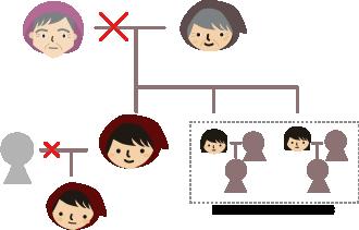 ちょっと面倒くさい家系図