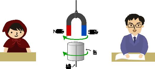 技術の授業で磁石と缶