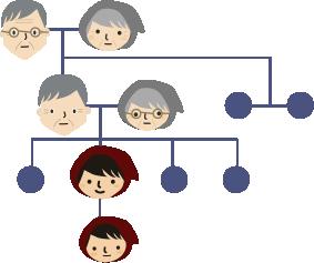 赤ずきん家系図